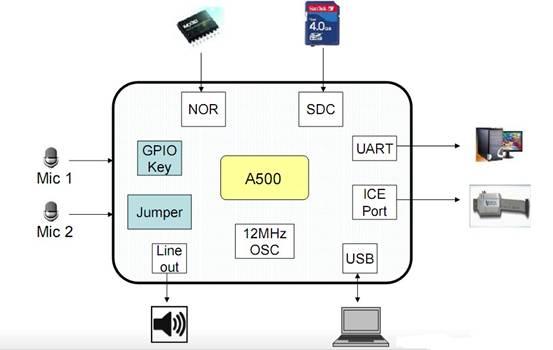 支持1000条中英文指令语音识别芯片gm11a550